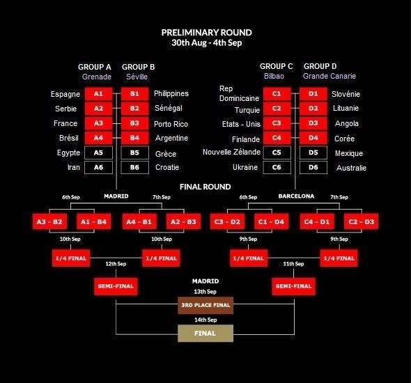 Coupe du monde 2014 voyage supporters equipe de france - Tableau phase finale coupe du monde 2014 ...