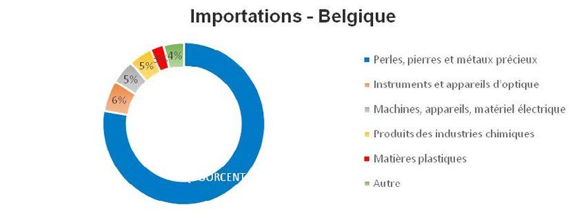 Les liens entre la belgique et l 39 occupation isra lienne for Commerce exterieur belgique